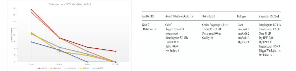 graphe et réglages proposés par Adams et al., 2012.